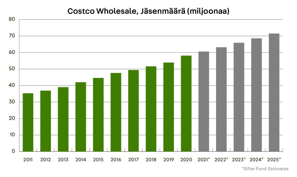 Costco Wholesale (COST), Jäsenmäärä