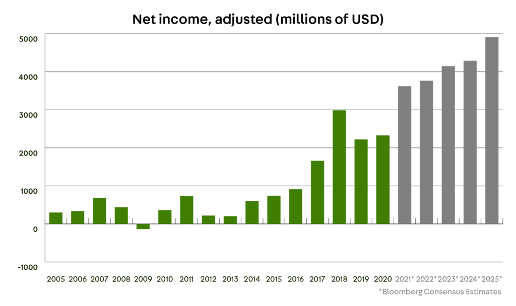 Lam Research Net income, adjusted (millions of USD)