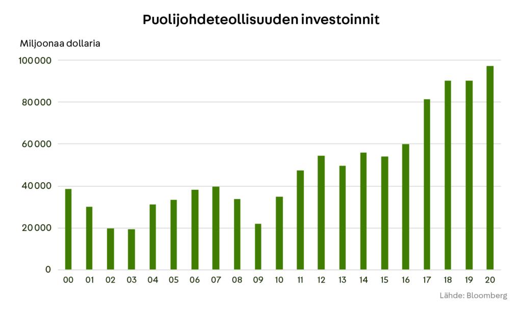 Puolijohdeteollisuuden investoinnit
