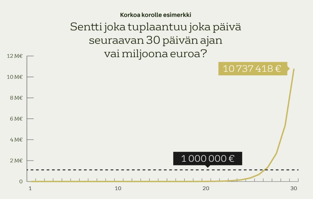 Korkoa korolle esimerkki: Sentti joka tuplaantuu joka päivä seuraavan 30 päivän ajan vai miljoona euroa?