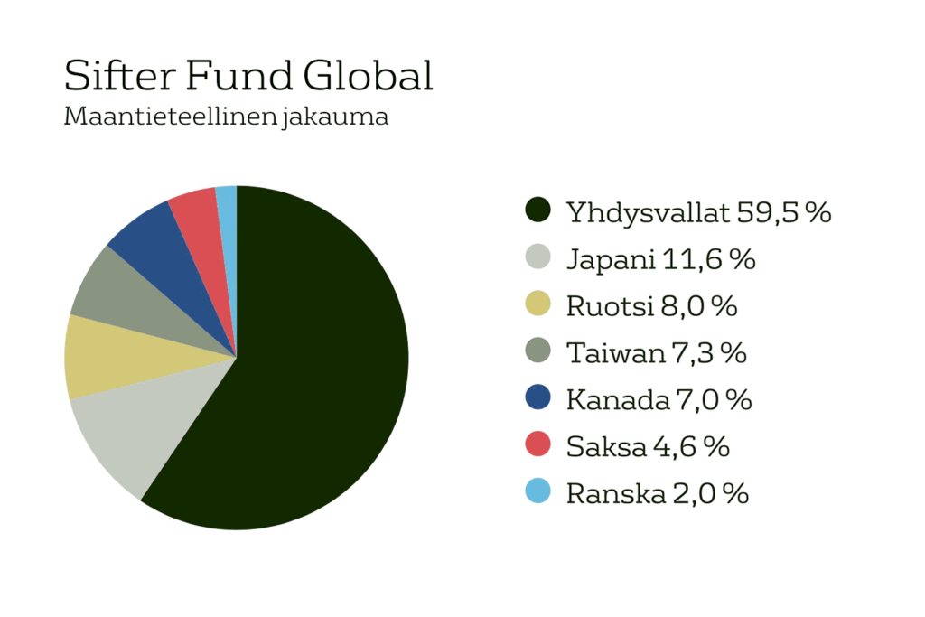 Sifter-rahaston maantieteellien jakauma