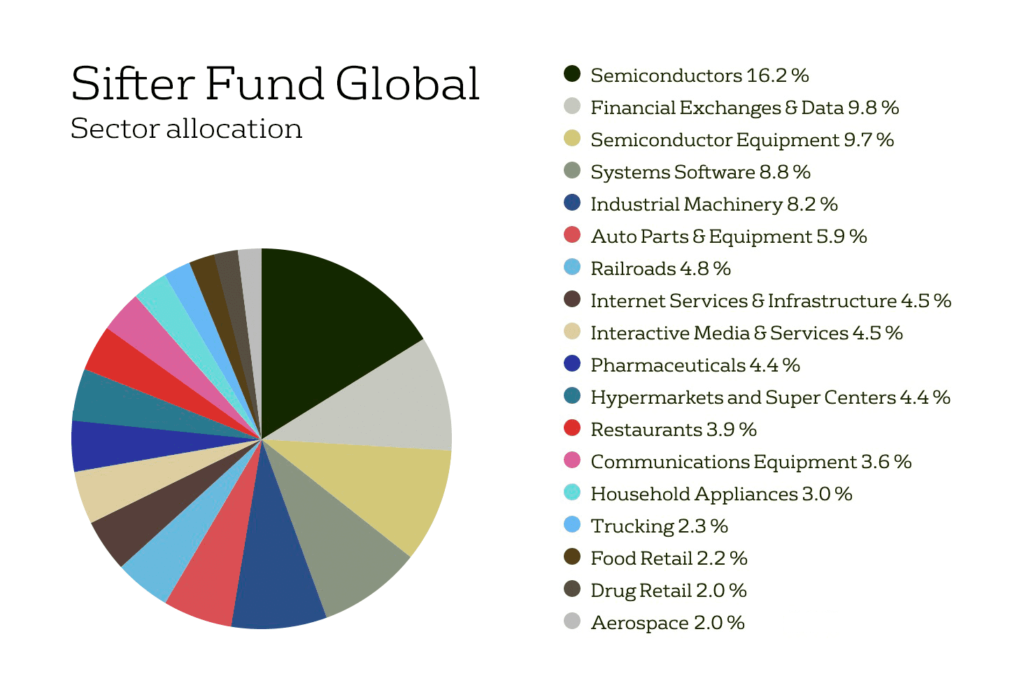 Sifter Fund Sector allocation