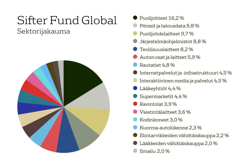 Sifter Fund allokaatio, sektorijakauma 30.9.2020