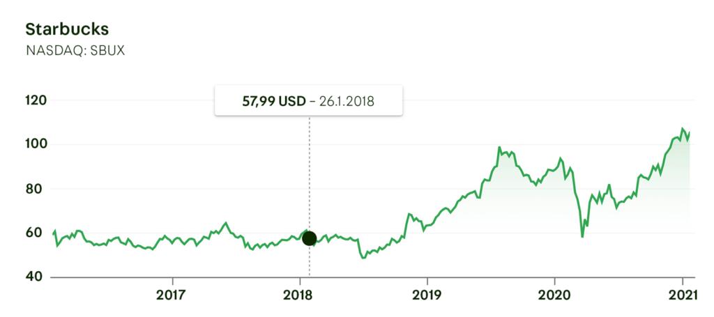 Starbucks (SBUX) Stock Long-Term Value Development