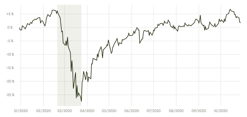 Sifter-rahaston (Sifer Fund Global R) arvonkehitys 1.1.–28.10.2020.