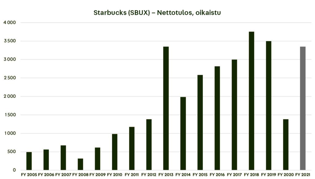 Starbucks nettotulos, oikastu 2005-2021 (2021 arvio)
