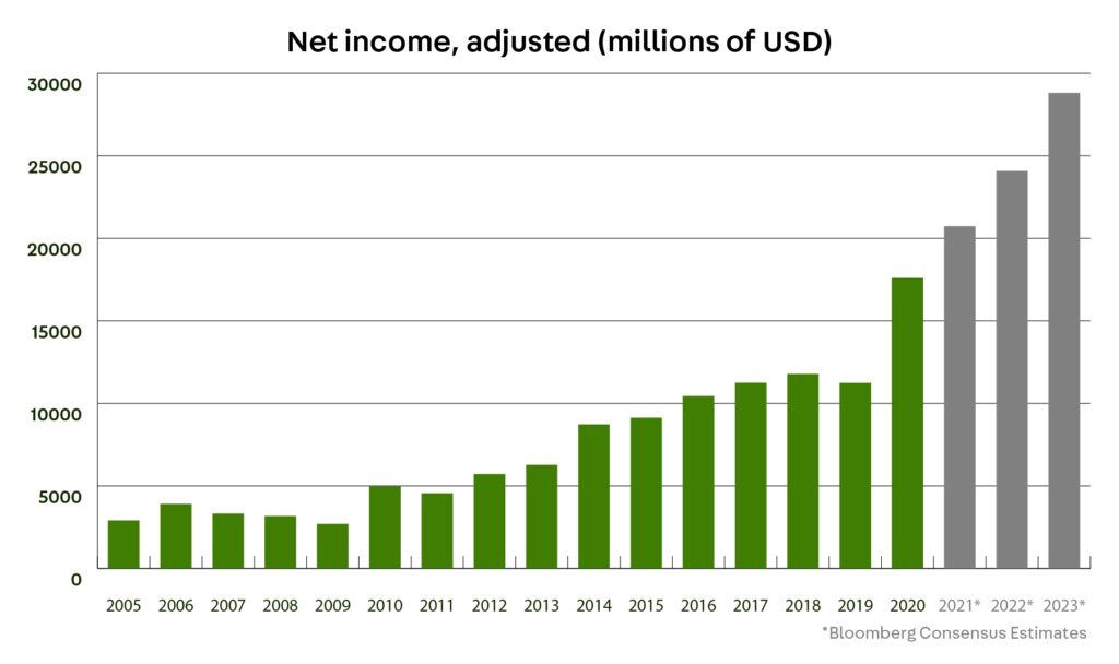 Graph. TSMC Net income, adjusted (millions of USD)